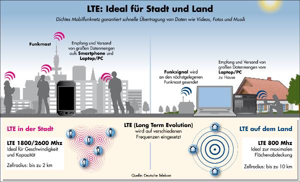 LTE auf dem Land und in der Stadt